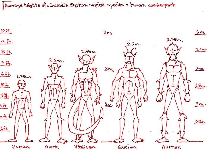 incendis-species-height-chart